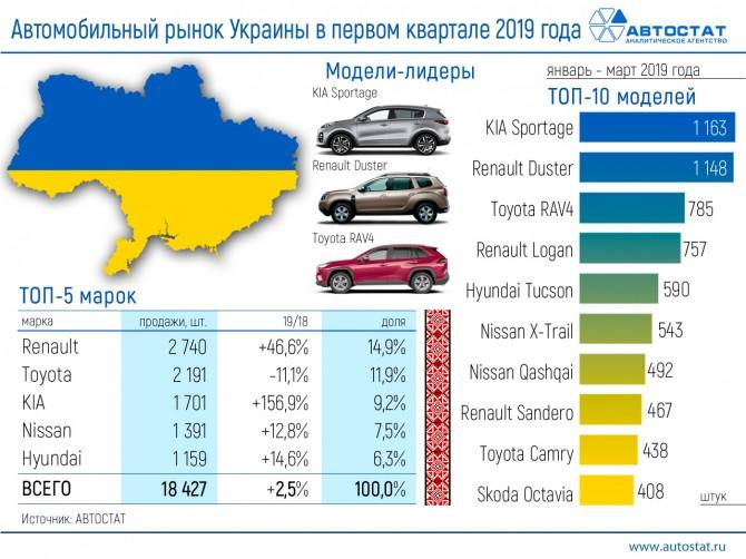 Авторынок Украины в первом квартале 2019 года
