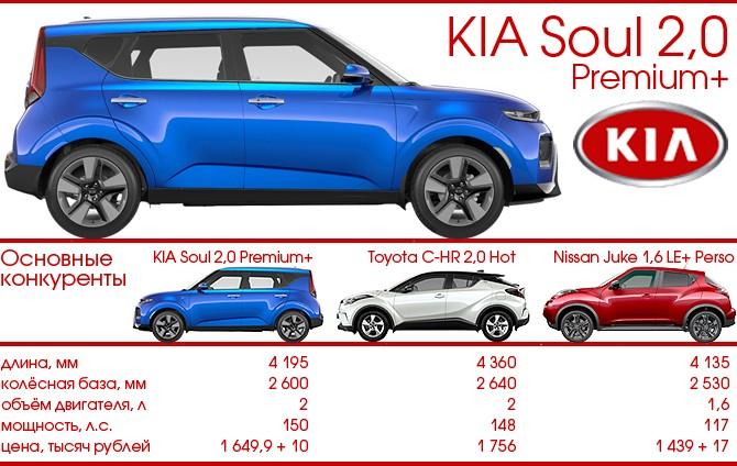 KIA Soul и конкуренты