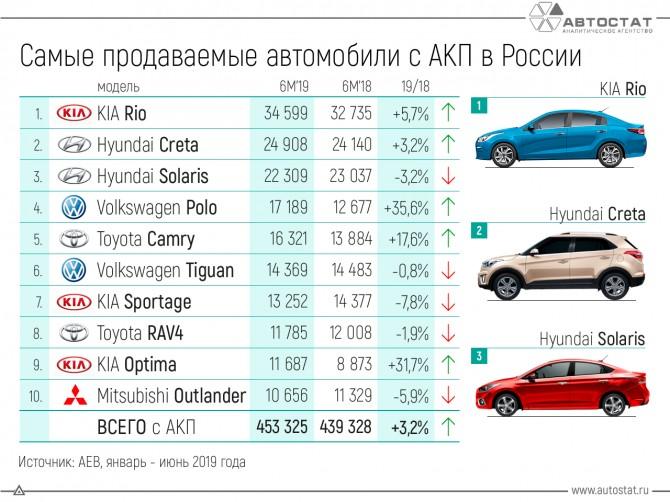 ТОП-10 продаж легковых автомобилей с АКП в России (6М 2019)