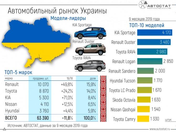 Авторынок Украины за 9 месяцев 2019 года