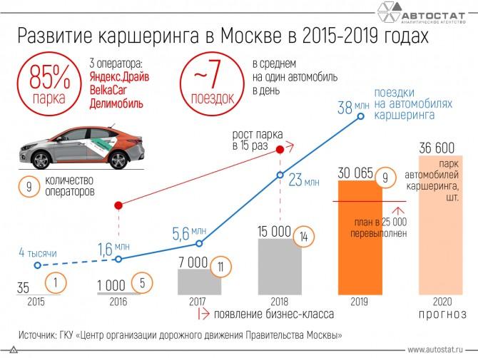 Развитие каршеринга в Москве