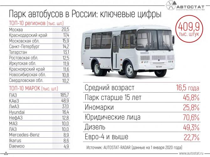 Российский парк автобусов: основные показатели на начало 2020 года