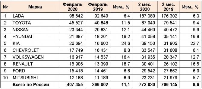 ТОП-10 марок