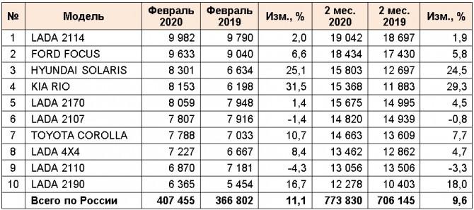 ТОП-10 моделей