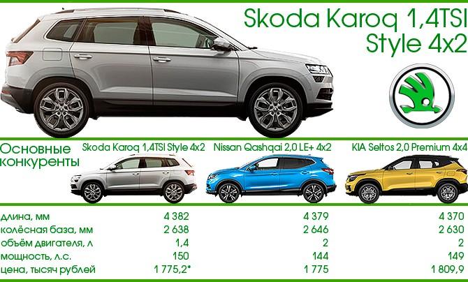 Skoda Karoq и конкуренты
