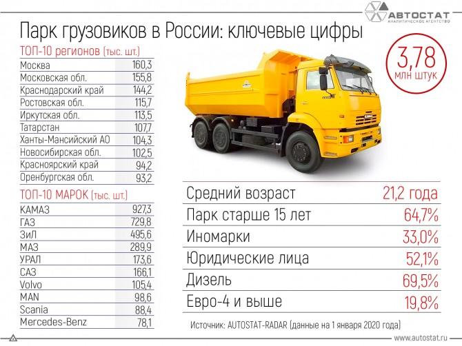 Российский парк грузовых автомобилей: показатели на 1 января 2020 года