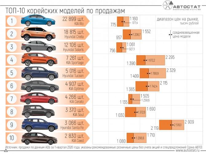 Ценовое позиционирование самых популярных в России корейских автомобилей