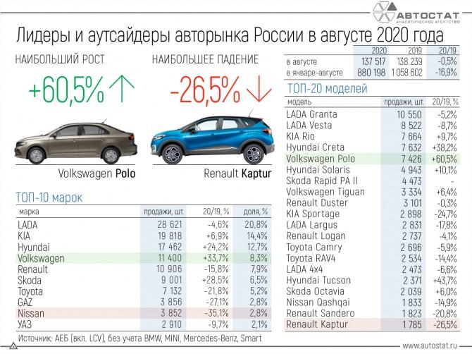 лидеры рынка форекс в россии