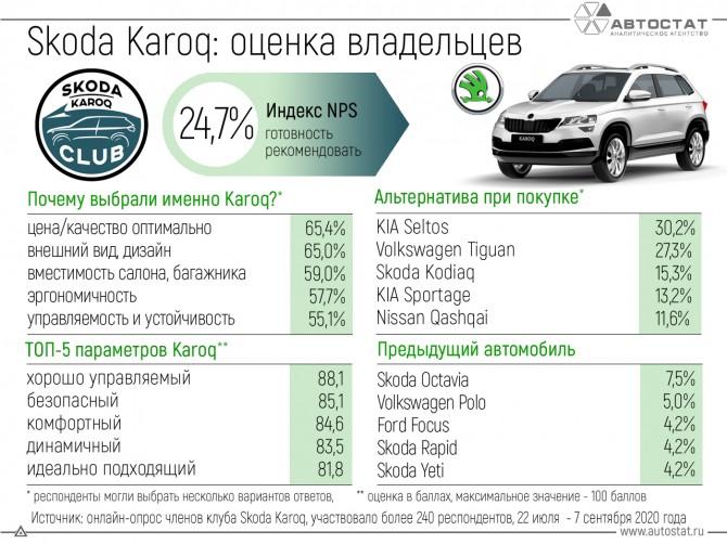Skoda Kodiaq: оценка автовладельцев