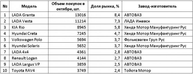 Какие автомобили собирают в России?