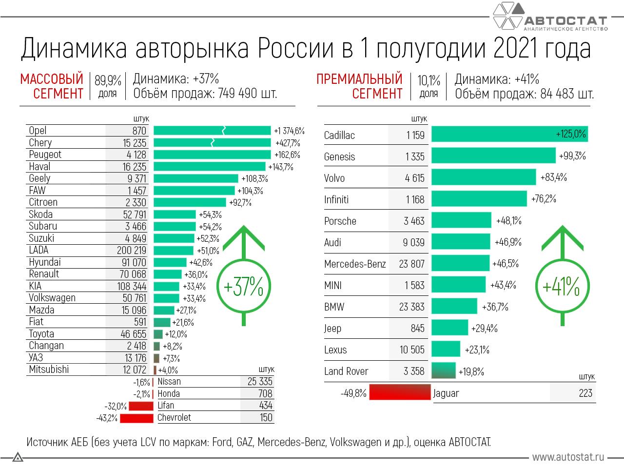 АВТОСТАТ: Динамика авторынка России в 1 полугодии 2021   Автомойка.РФ