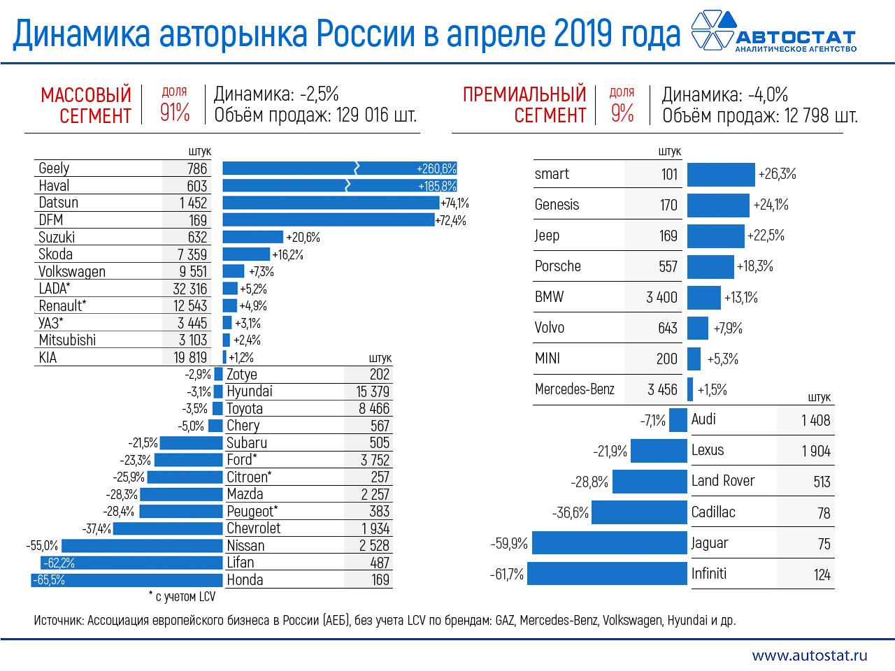 Авторынок россии статистика