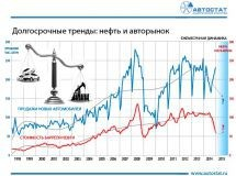 38c74d1670a5 Цены на нефть и автомобильный рынок. В долгосрочном тренде цена барреля  нефти и объем рынка новых автомобилей ...