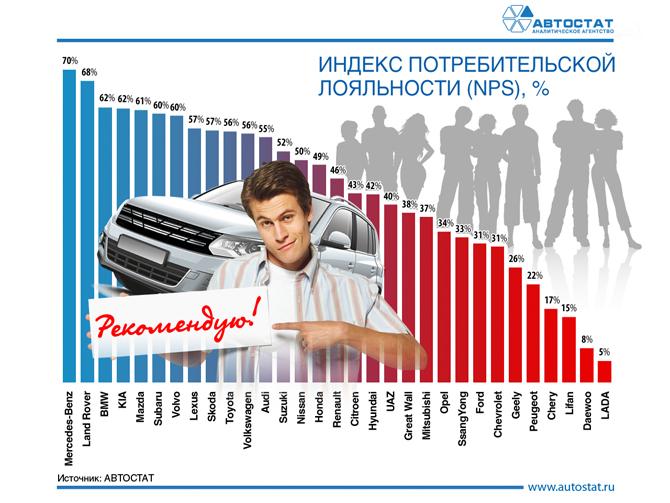Рейтинг автомобильных брендов по nps в России.jpg