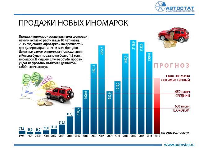 fb73e3e5d920 Динамика продаж новых иномарок в РФ 1998-2015    Инфографика ...