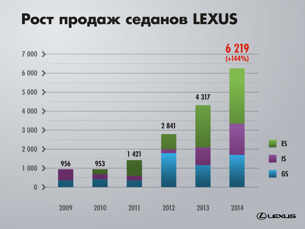Lexus sedans sales growth.jpg