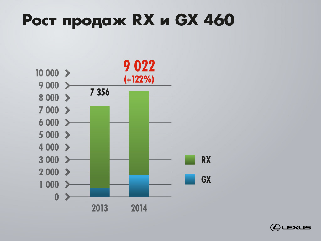 Lexus RX & GX sales growth.jpg