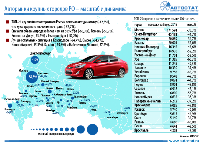 вакансий как считает трейд ин автомобильный в россии воздухе фосфор