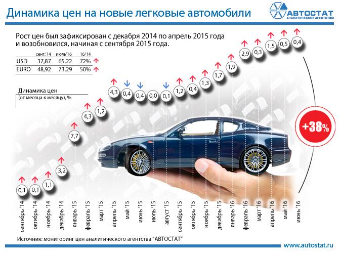 легковые автомобили цены и фото