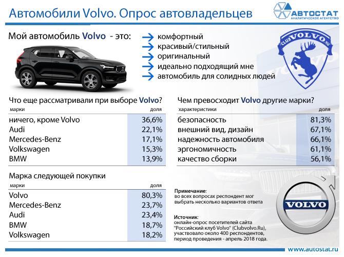 Автомобили VOLVO (опрос).jpg